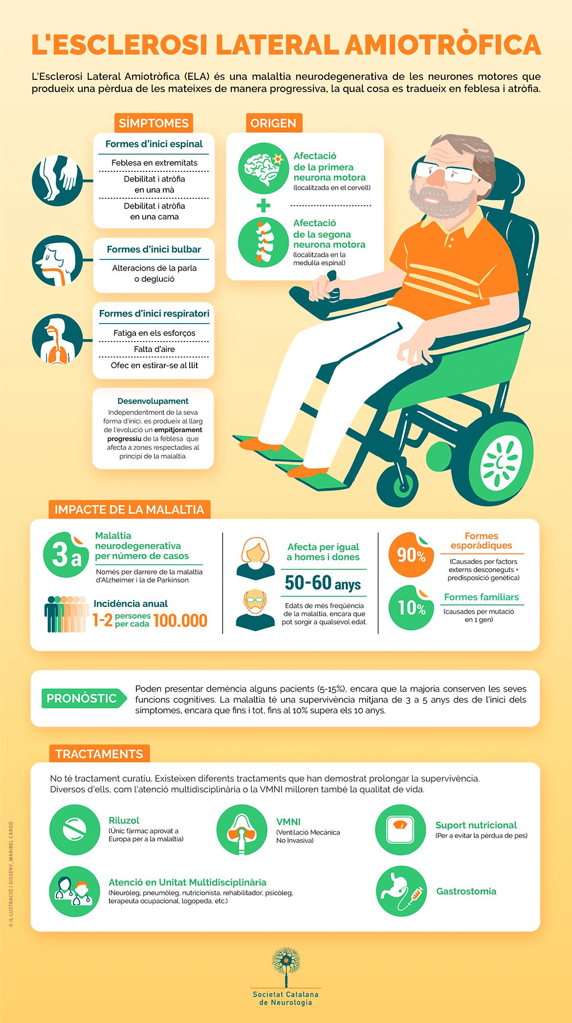 Infografia Dia Mundial de l'ELA - 21 de juny 2020 - Societat Catalana de Neurologia